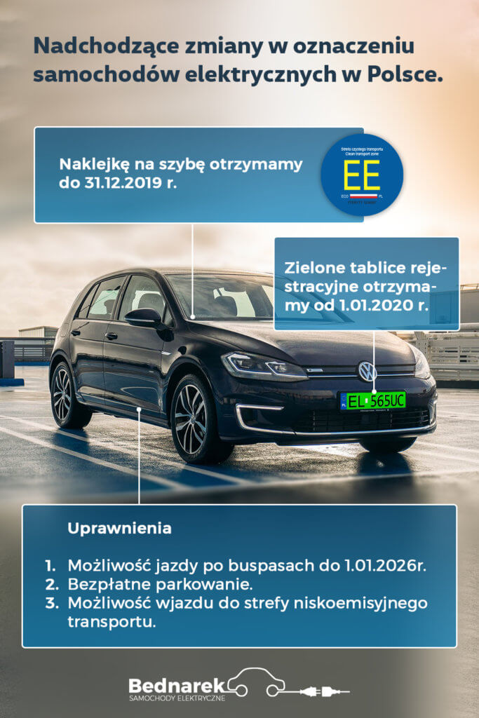 Samochody elektryczne uprawnienia, oznaczenia i dopłaty
